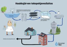 Vedenottamon toiminnan eri vaiheet. Vaiheet on esitelty myös tekstinä sivulla.