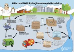 Mäkikylän jätevedenpuhdistamon toiminta ja veden puhdistamisen eri vaiheet.